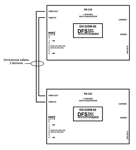 Подключение кабеля данных на
